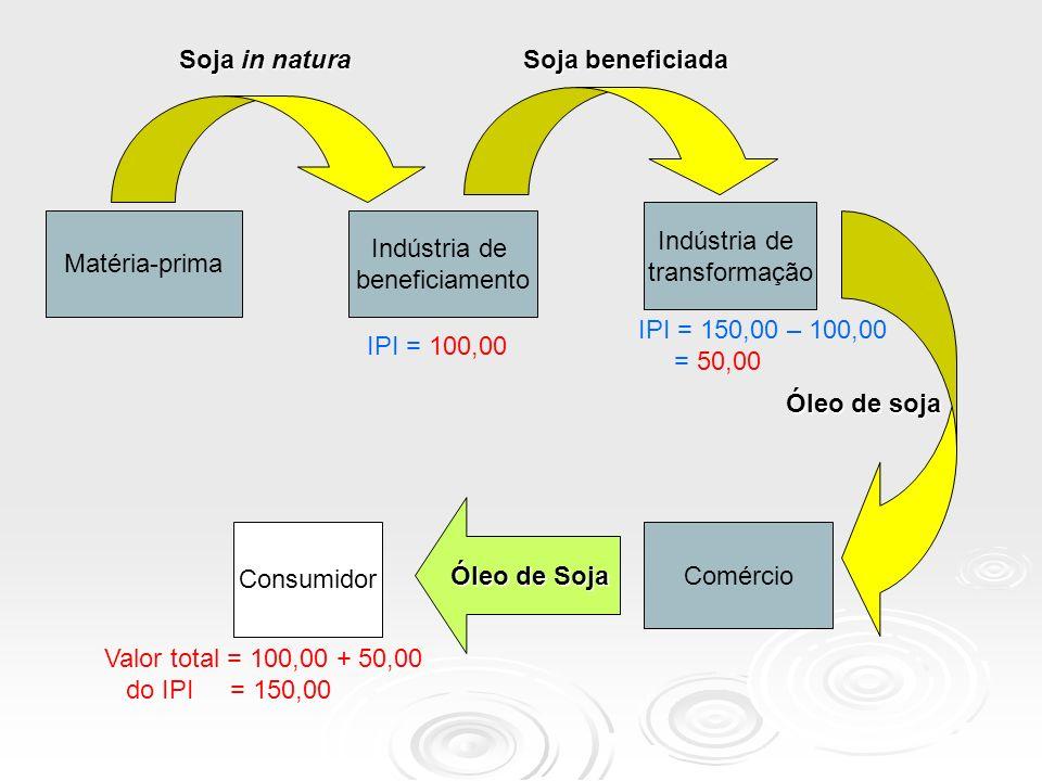 Matéria-prima Indústria de transformação Indústria de beneficiamento Soja in natura Soja beneficiada Comércio Consumidor Óleo de Soja Óleo de soja IPI