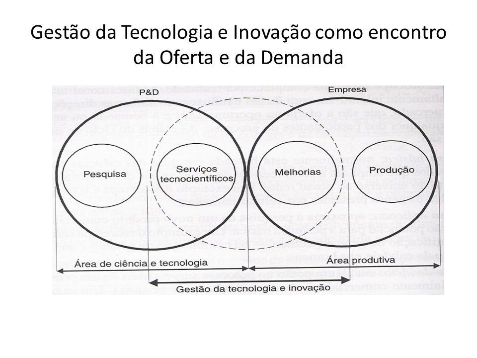 Gestão da Tecnologia e Inovação como encontro da Oferta e da Demanda