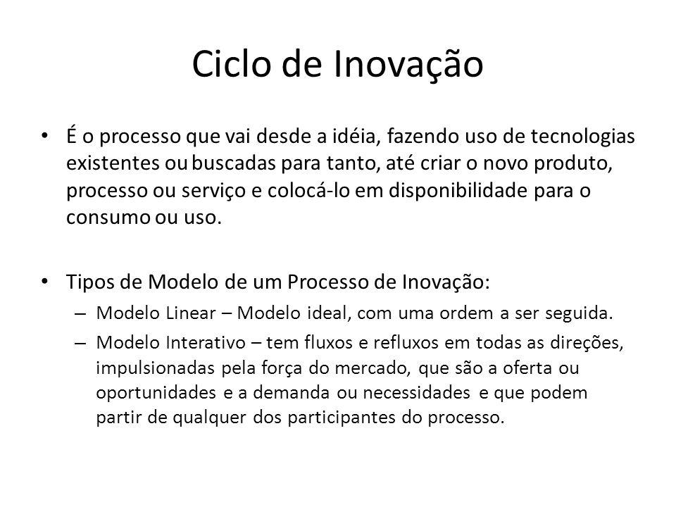 Ciclo de Inovação É o processo que vai desde a idéia, fazendo uso de tecnologias existentes ou buscadas para tanto, até criar o novo produto, processo ou serviço e colocá-lo em disponibilidade para o consumo ou uso.