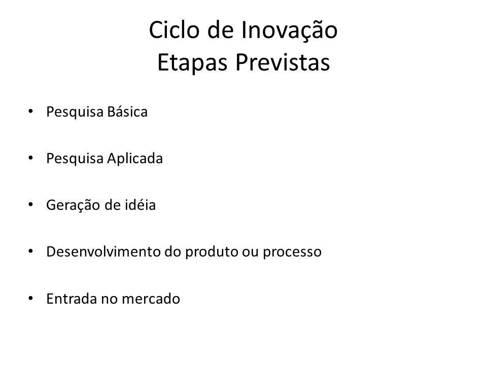 Ciclo de Inovação Etapas Previstas Pesquisa Básica Pesquisa Aplicada Geração de idéia Desenvolvimento do produto ou processo Entrada no mercado