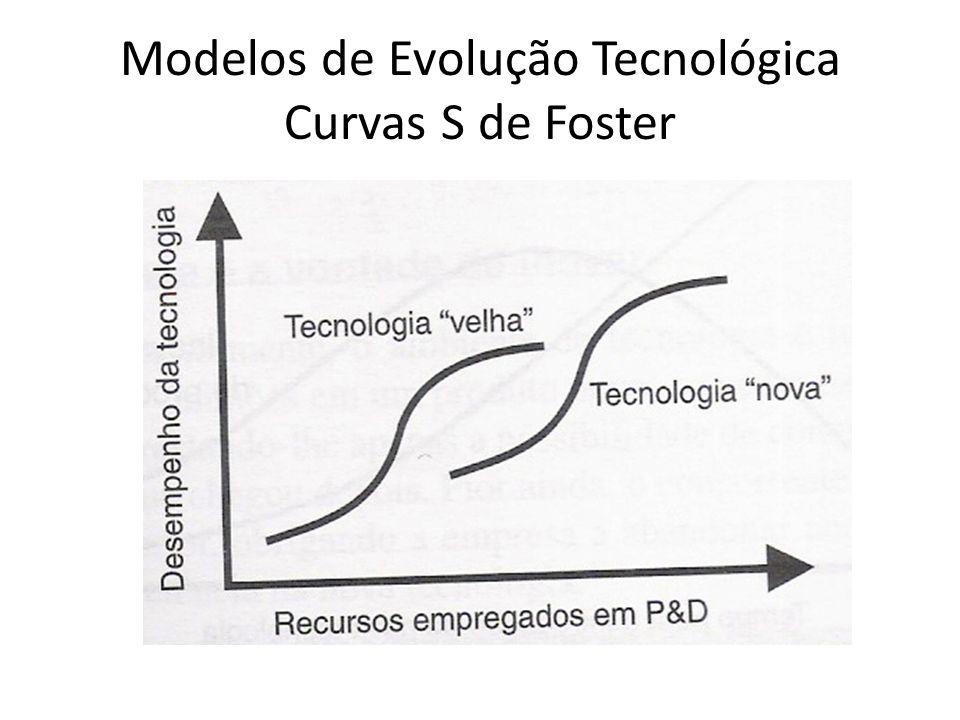 Modelos de Evolução Tecnológica Curvas S de Foster