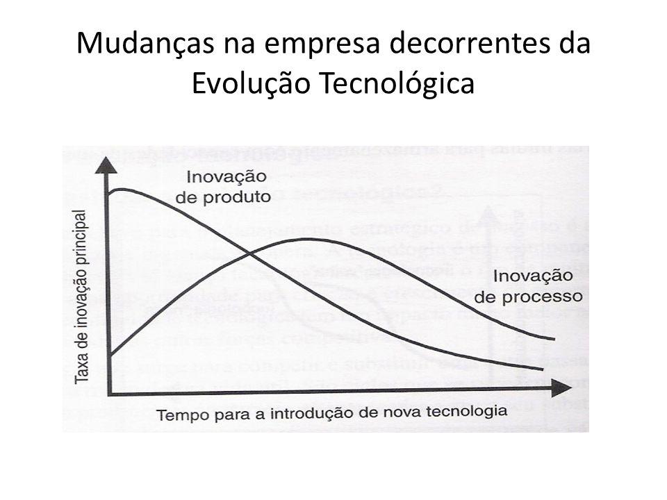 Mudanças na empresa decorrentes da Evolução Tecnológica