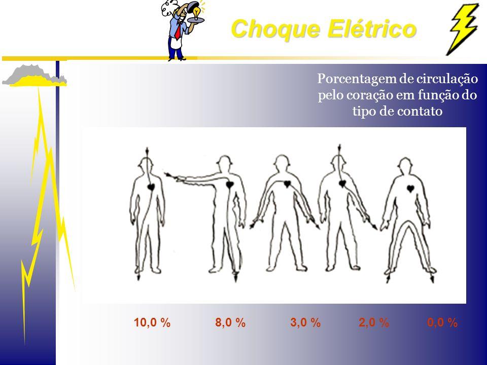 Choque Elétrico Porcentagem de circulação pelo coração em função do tipo de contato 10,0 % 8,0 % 3,0 % 2,0 % 0,0 %