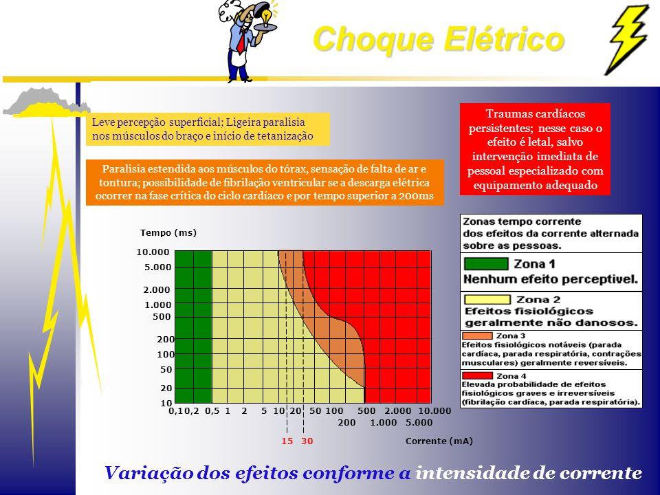 Choque Elétrico 10.000 2.000 5.0001.000 250050100205101 200 0,50,20,1 15 30 Tempo (ms) 10.000 5.000 2.000 1.000 500 200 100 50 20 10 Corrente (mA) Lev