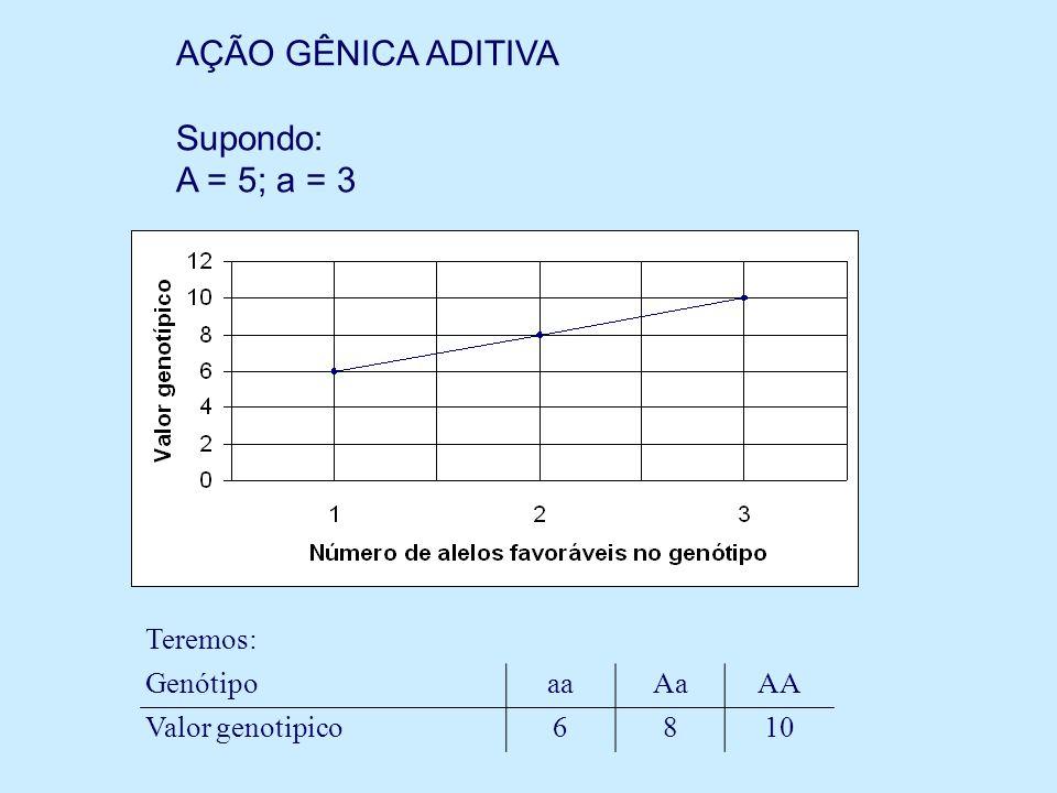 Teremos: GenótipoaaAaAA Valor genotipico6810 AÇÃO GÊNICA ADITIVA Supondo: A = 5; a = 3