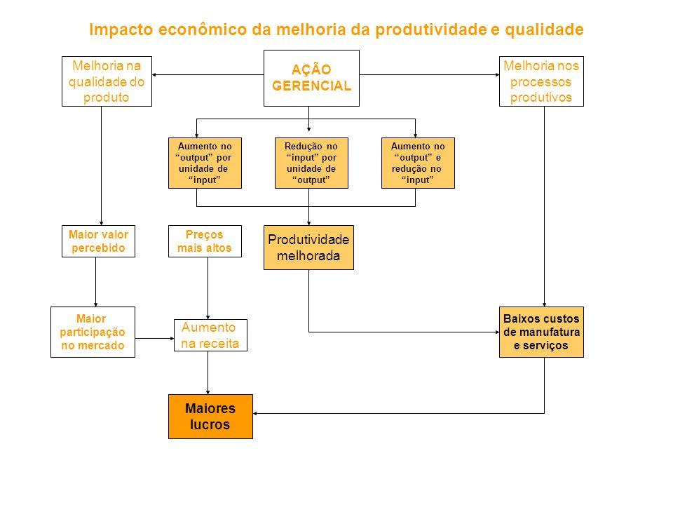 Maior valor percebido AÇÃO GERENCIAL Redução no input por unidade de output Aumento no output e redução no input Aumento no output por unidade de inpu