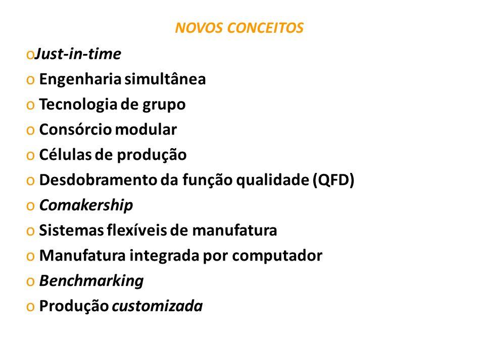 NOVOS CONCEITOS oJust-in-time o Engenharia simultânea o Tecnologia de grupo o Consórcio modular o Células de produção o Desdobramento da função qualid