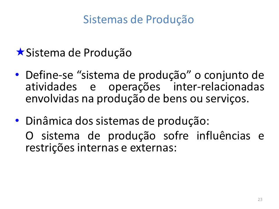 23 Sistemas de Produção Sistema de Produção Define-se sistema de produção o conjunto de atividades e operações inter-relacionadas envolvidas na produç