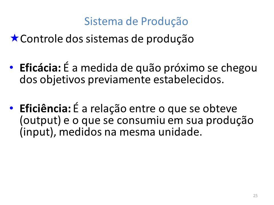 25 Sistema de Produção Controle dos sistemas de produção Eficácia: É a medida de quão próximo se chegou dos objetivos previamente estabelecidos. Efici