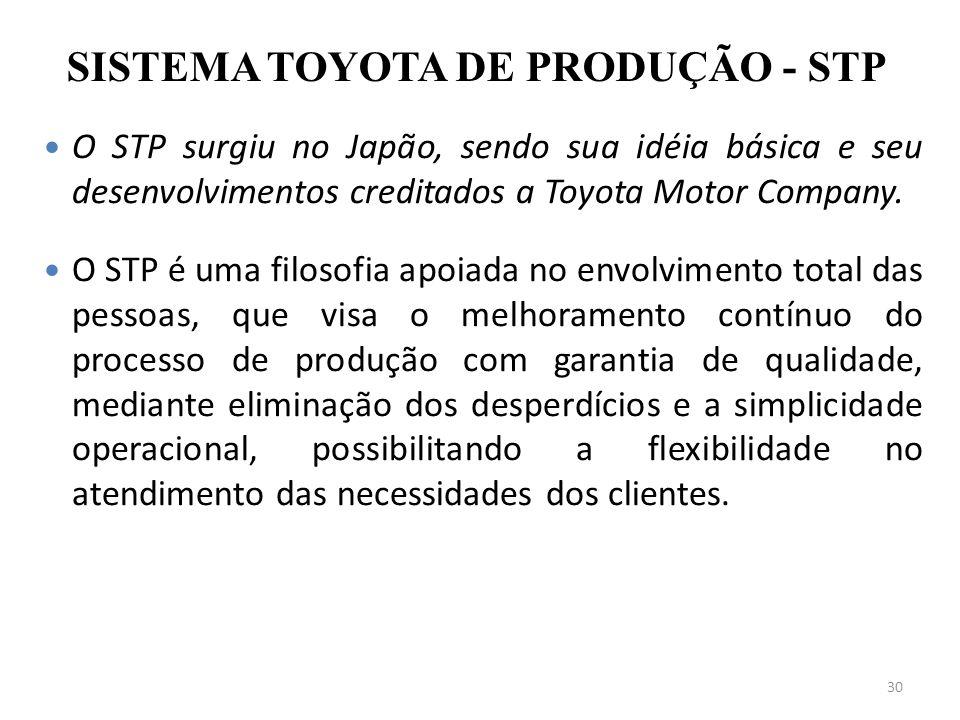 30 SISTEMA TOYOTA DE PRODUÇÃO - STP O STP surgiu no Japão, sendo sua idéia básica e seu desenvolvimentos creditados a Toyota Motor Company. O STP é um