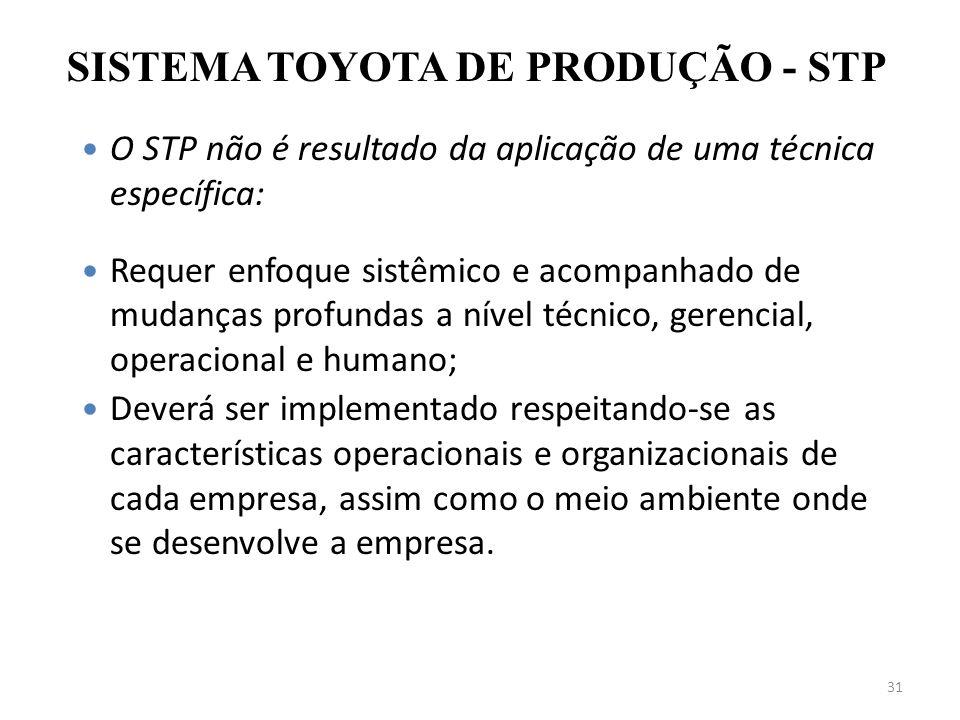 31 O STP não é resultado da aplicação de uma técnica específica: Requer enfoque sistêmico e acompanhado de mudanças profundas a nível técnico, gerenci
