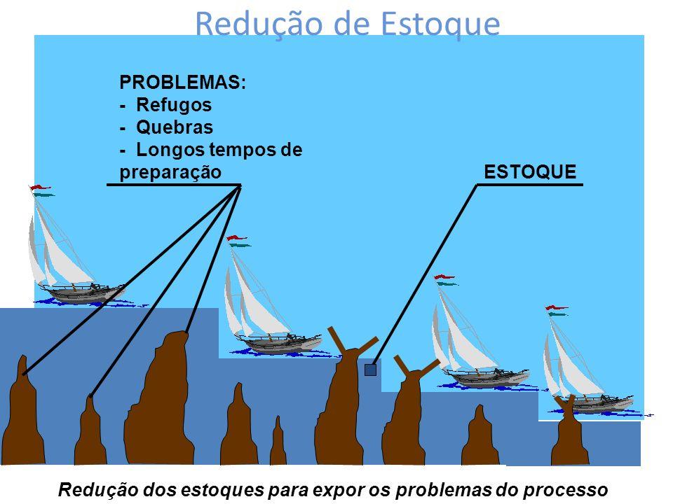 Redução de Estoque PROBLEMAS: - Refugos - Quebras - Longos tempos de preparação ESTOQUE Redução dos estoques para expor os problemas do processo