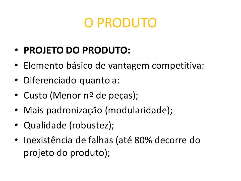 O PRODUTO PROJETO DO PRODUTO: Elemento básico de vantagem competitiva: Diferenciado quanto a: Custo (Menor nº de peças); Mais padronização (modularida