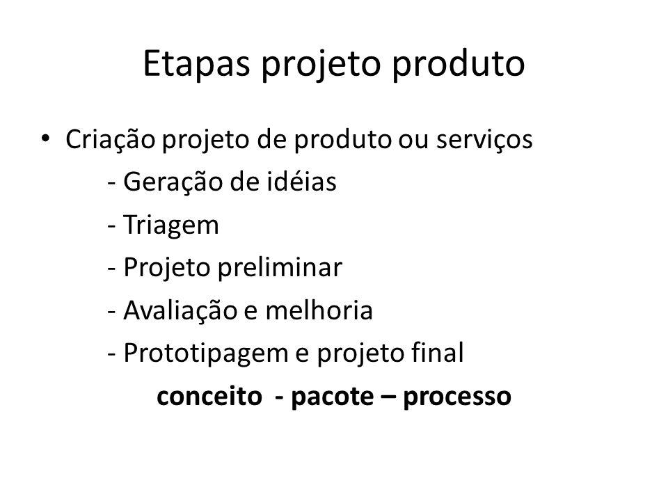 Etapas projeto produto Criação projeto de produto ou serviços - Geração de idéias - Triagem - Projeto preliminar - Avaliação e melhoria - Prototipagem