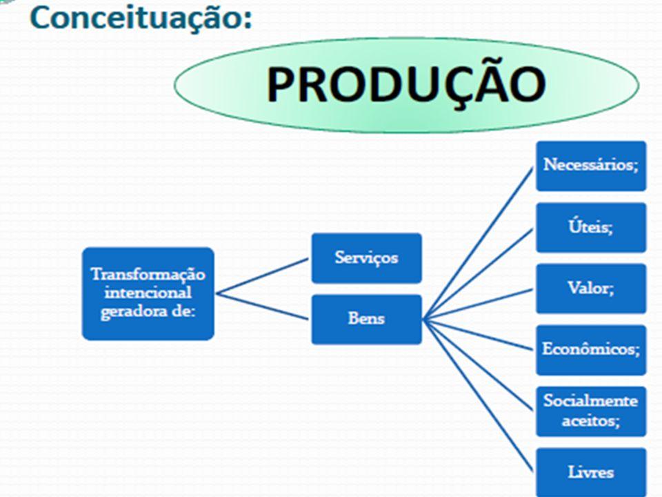 Formas de se melhorar a produtividade 1.Produzir mais output usando o mesmo nível de inputs.