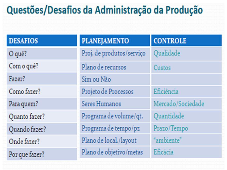 Introdução aos estudos da Administração da Produção Conceitos, objetivos e funções da Adm da Produção Distinção entre produtos e serviços: Produto: bem físico, tangível (implica na fabricação de um produto).