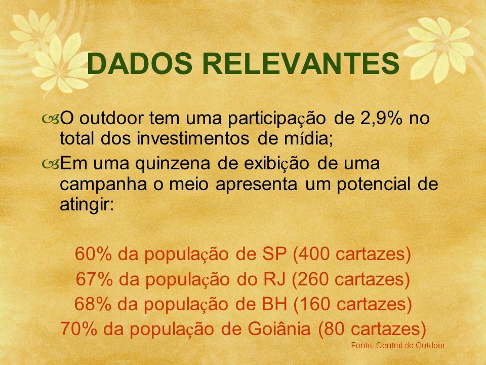 DADOS RELEVANTES O outdoor tem uma participa ç ão de 2,9% no total dos investimentos de m í dia; Em uma quinzena de exibi ç ão de uma campanha o meio