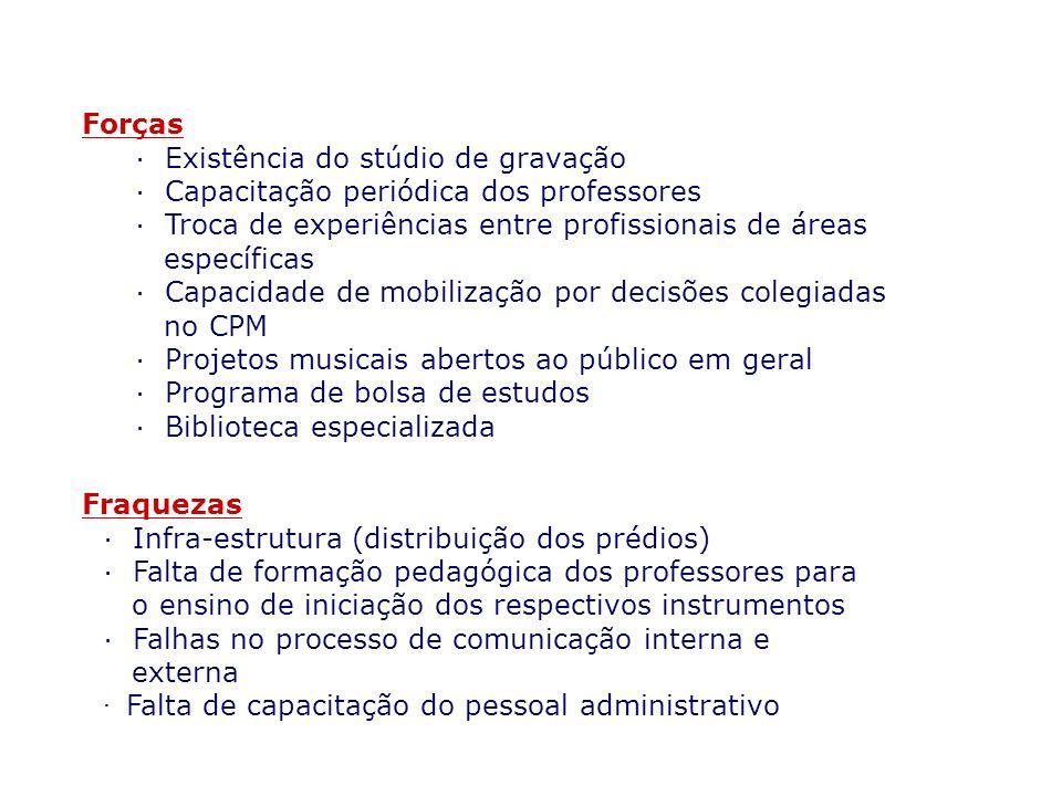 CPM Ameaças · Impedimento o desligamento do aluno que apresenta baixo rendimento por anos consecutivos · Mercado desaquecido · Rejeição dos alunos ao