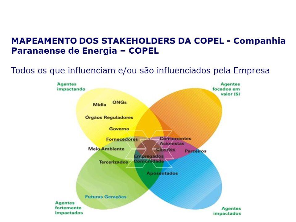 Partes Interessadas (Stakeholders) Clientes Servidores Família Sindicato Acionistas Fornecedores Parceiros Comunidade Governo Sociedade