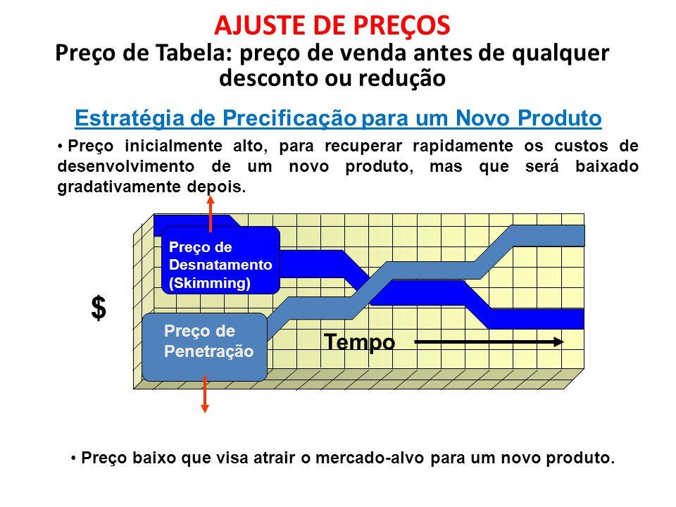 AJUSTE DE PREÇOS Preço de Tabela: preço de venda antes de qualquer desconto ou redução Tempo $ Estratégia de Precificação para um Novo Produto Preço d