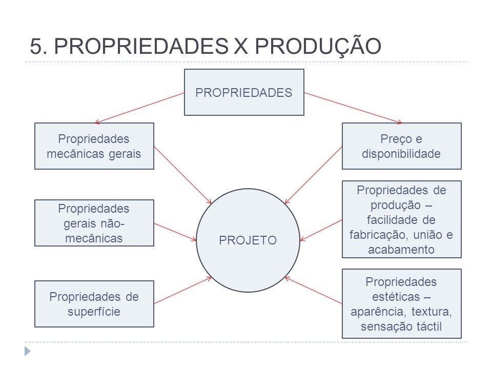 5. PROPRIEDADES X PRODUÇÃO PROPRIEDADES Propriedades mecânicas gerais Propriedades gerais não- mecânicas Propriedades de superfície Preço e disponibil