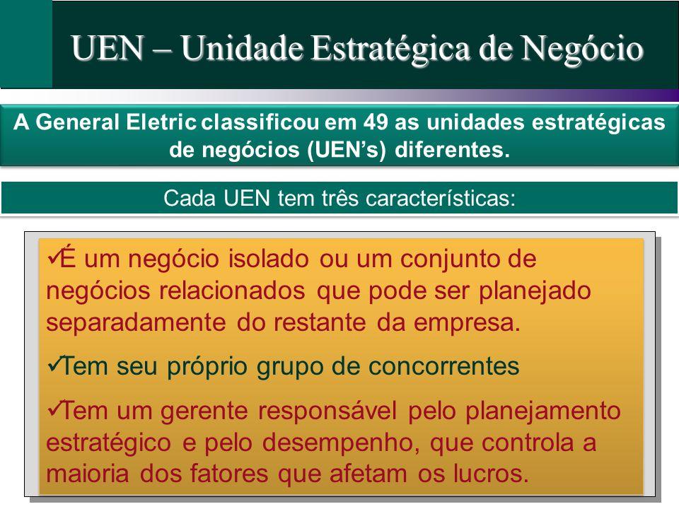 UEN – Unidade Estratégica de Negócio A General Eletric classificou em 49 as unidades estratégicas de negócios (UENs) diferentes. Cada UEN tem três car