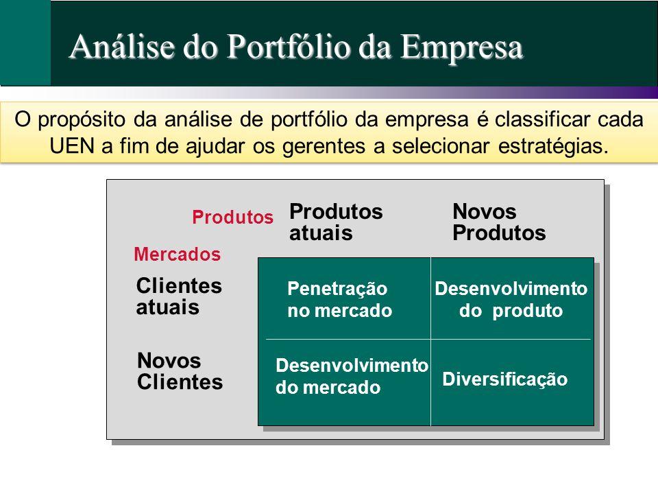 Penetração no mercado Desenvolvimento do produto Diversificação Desenvolvimento do mercado Clientes atuais Novos Clientes Produtos atuais Novos Produt