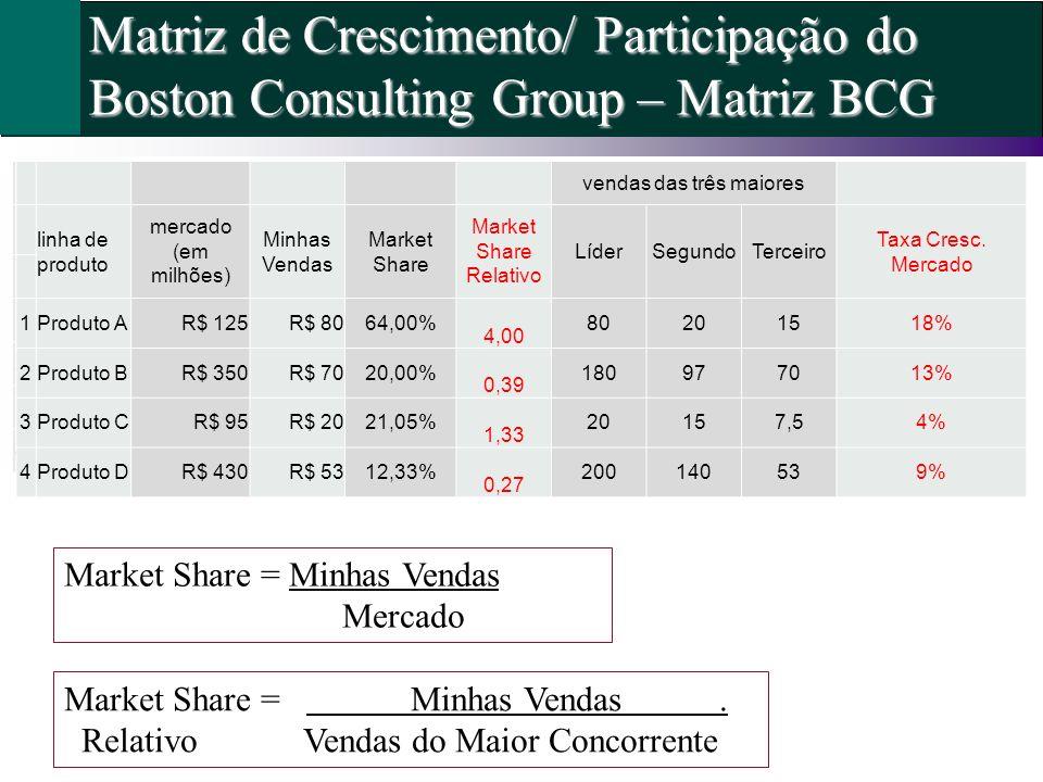 vendas das três maiores linha de produto mercado (em milhões) Minhas Vendas Market Share Market Share Relativo LíderSegundoTerceiro Taxa Cresc. Mercad