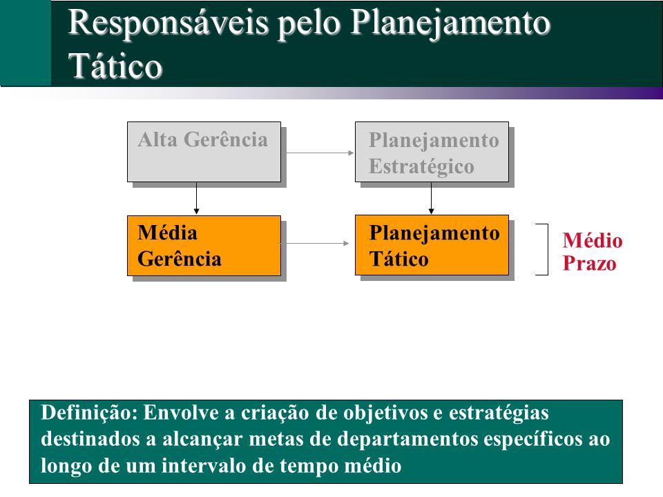 Responsáveis pelo Planejamento Tático Definição: Envolve a criação de objetivos e estratégias destinados a alcançar metas de departamentos específicos