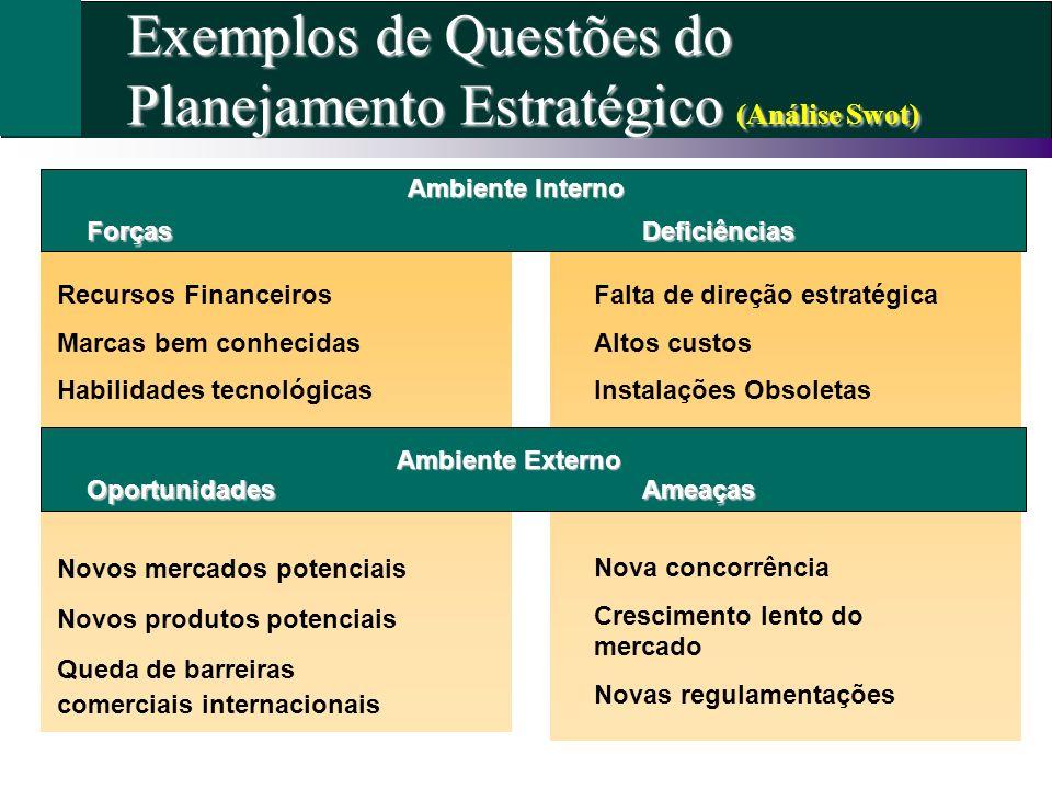 Exemplos de Questões do Planejamento Estratégico (Análise Swot) Ambiente Interno Recursos Financeiros Marcas bem conhecidas Habilidades tecnológicas F