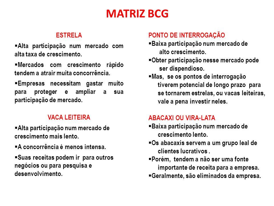 Matriz de Crescimento/ Participação do Boston Consulting Group (BCG) ? Taxa de crescimento no mercado Alta Baixa AltaBaixa Participação relativa no me