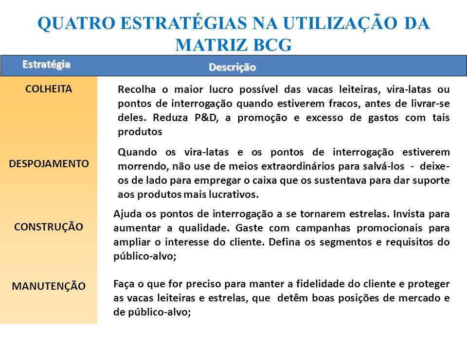 MATRIZ BCG ESTRELA Alta participação num mercado com alta taxa de crescimento. Mercados com crescimento rápido tendem a atrair muita concorrência. Emp