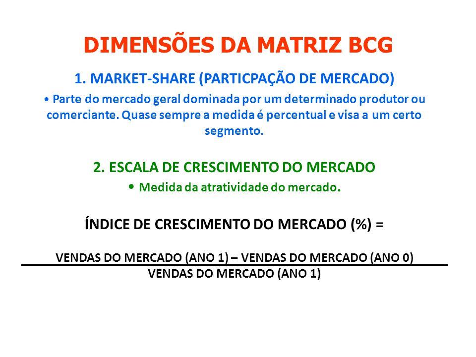 DIMENSÕES DA MATRIZ BCG 1.