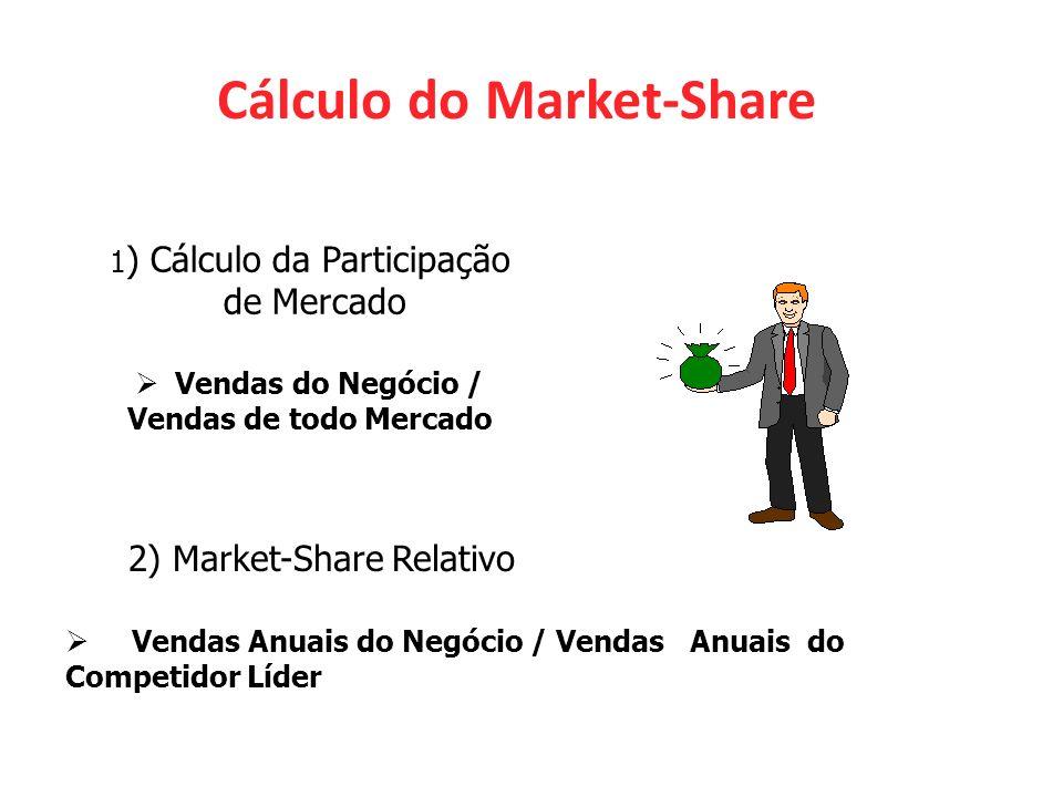 Cálculo do Market-Share 1 ) Cálculo da Participação de Mercado Vendas do Negócio / Vendas de todo Mercado 2) Market-Share Relativo Vendas Anuais do Negócio / Vendas Anuais do Competidor Líder