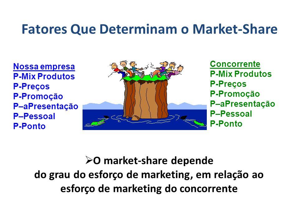 Fatores Que Determinam o Market-Share O market-share depende do grau do esforço de marketing, em relação ao esforço de marketing do concorrente Nossa empresa P-Mix Produtos P-Preços P-Promoção P–aPresentação P–Pessoal P-Ponto Concorrente P-Mix Produtos P-Preços P-Promoção P–aPresentação P–Pessoal P-Ponto