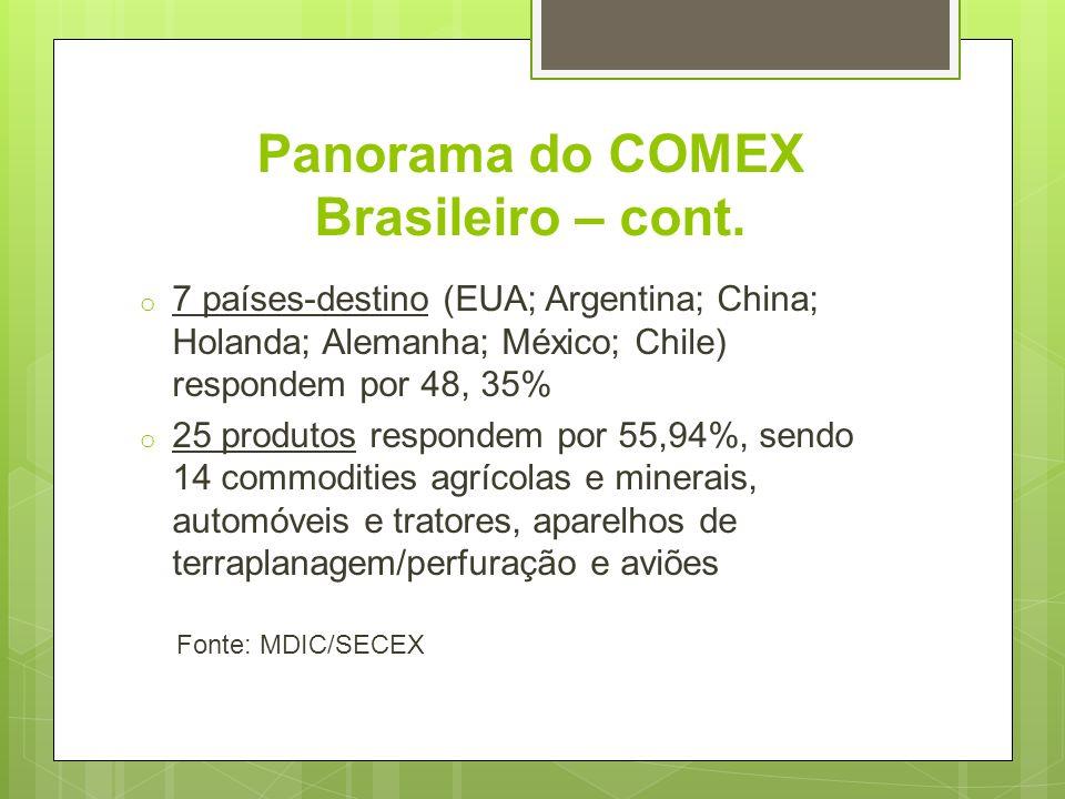 Panorama do COMEX Brasileiro – cont. o 7 países-destino (EUA; Argentina; China; Holanda; Alemanha; México; Chile) respondem por 48, 35% o 25 produtos