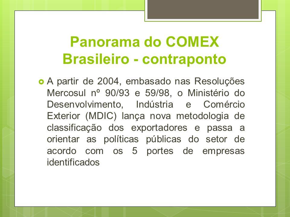 Panorama do COMEX Brasileiro - contraponto A partir de 2004, embasado nas Resoluções Mercosul nº 90/93 e 59/98, o Ministério do Desenvolvimento, Indús