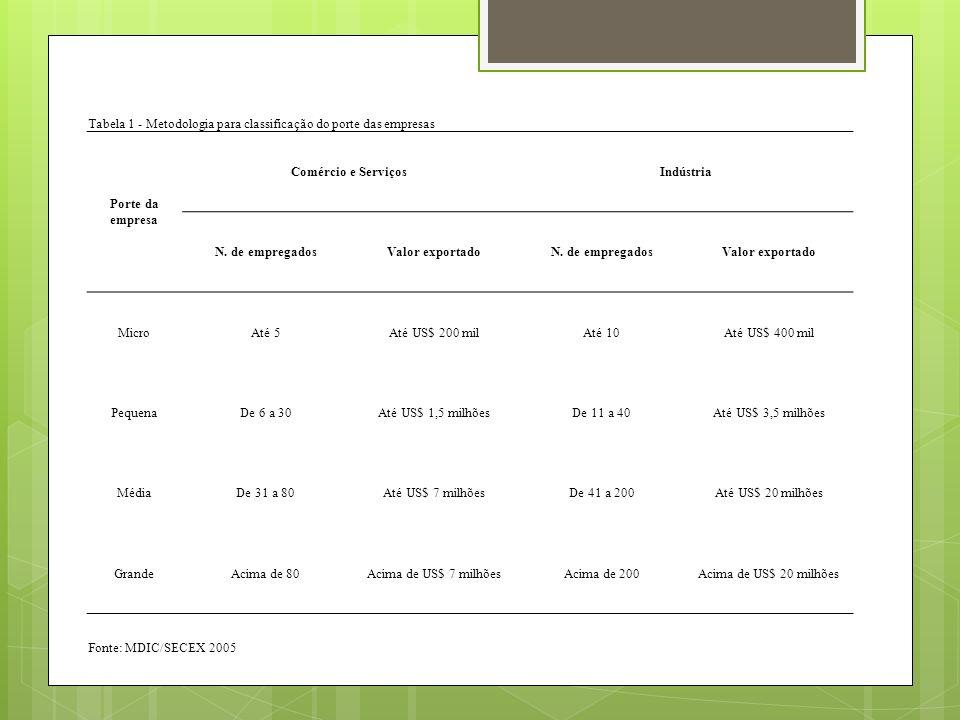 Tabela 1 - Metodologia para classificação do porte das empresas Porte da empresa Comércio e ServiçosIndústria N. de empregadosValor exportadoN. de emp