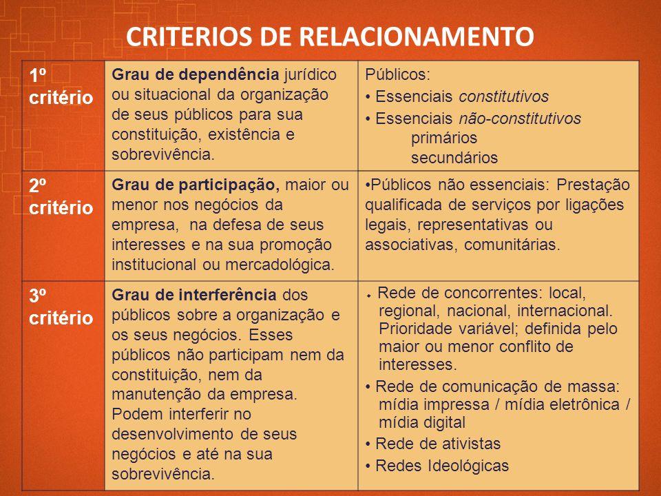 1º critério Grau de dependência jurídico ou situacional da organização de seus públicos para sua constituição, existência e sobrevivência. Públicos: E