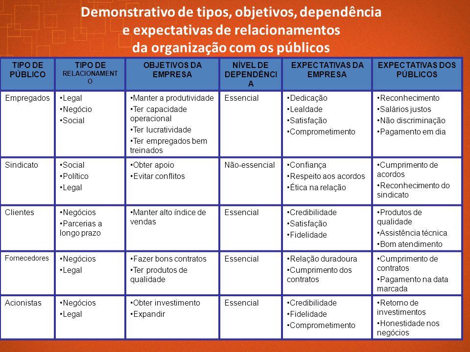 TIPO DE PÚBLICO TIPO DE RELACIONAMENT O OBJETIVOS DA EMPRESA NÍVEL DE DEPENDÊNCI A EXPECTATIVAS DA EMPRESA EXPECTATIVAS DOS PÚBLICOS Empregados Legal