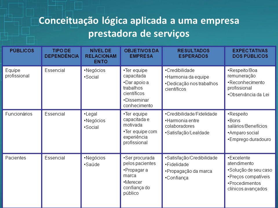 Conceituação lógica aplicada a uma empresa prestadora de serviços PÚBLICOSTIPO DE DEPENDÊNCIA NÍVEL DE RELACIONAM ENTO OBJETIVOS DA EMPRESA RESULTADOS