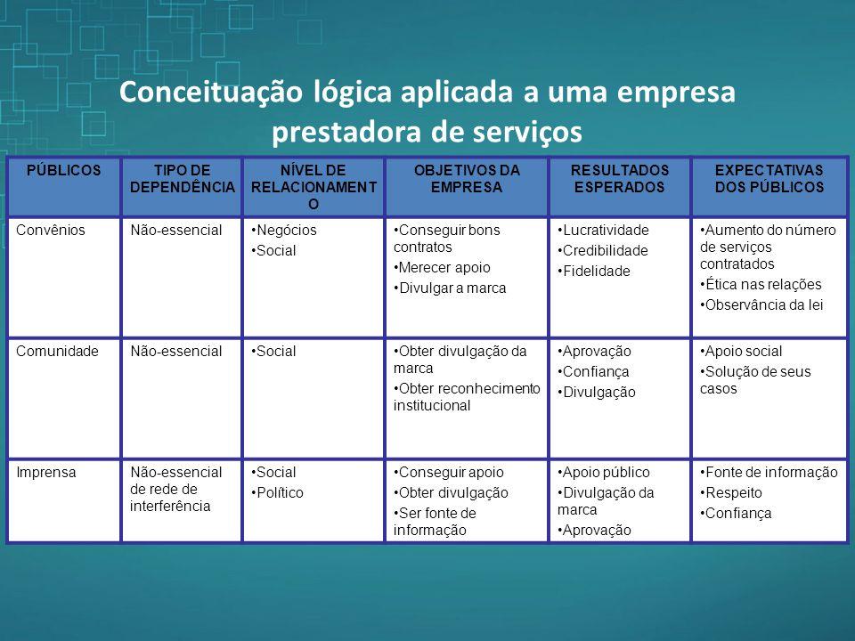 Conceituação lógica aplicada a uma empresa prestadora de serviços PÚBLICOSTIPO DE DEPENDÊNCIA NÍVEL DE RELACIONAMENT O OBJETIVOS DA EMPRESA RESULTADOS
