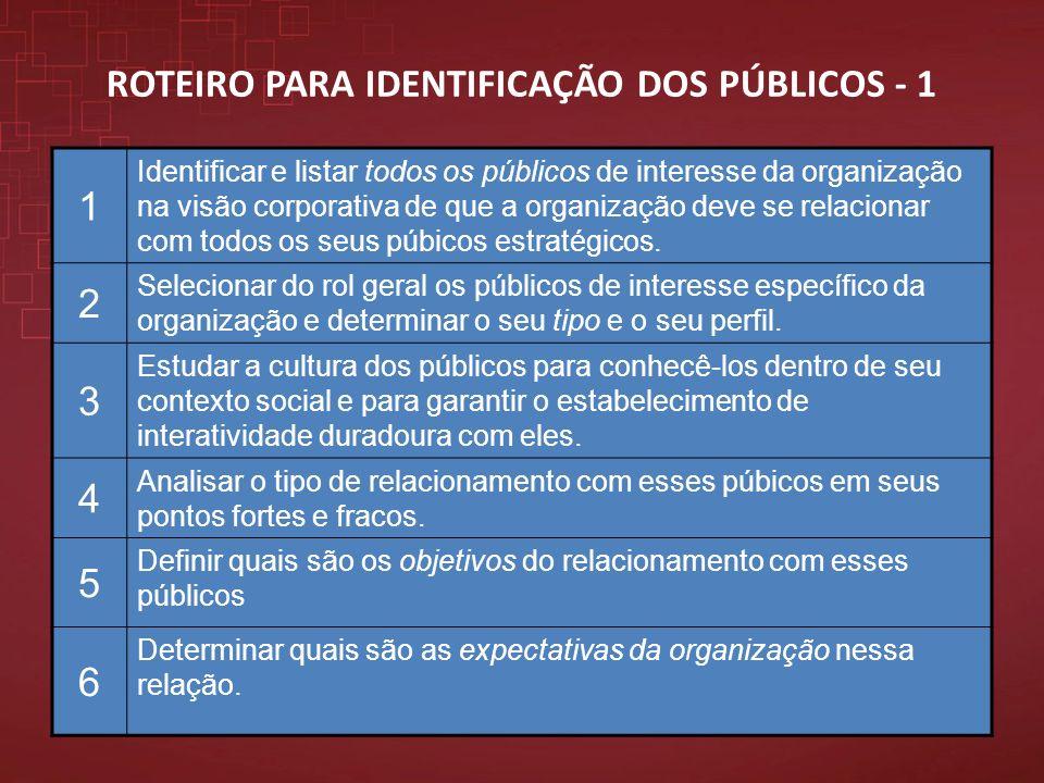 1 Identificar e listar todos os públicos de interesse da organização na visão corporativa de que a organização deve se relacionar com todos os seus pú