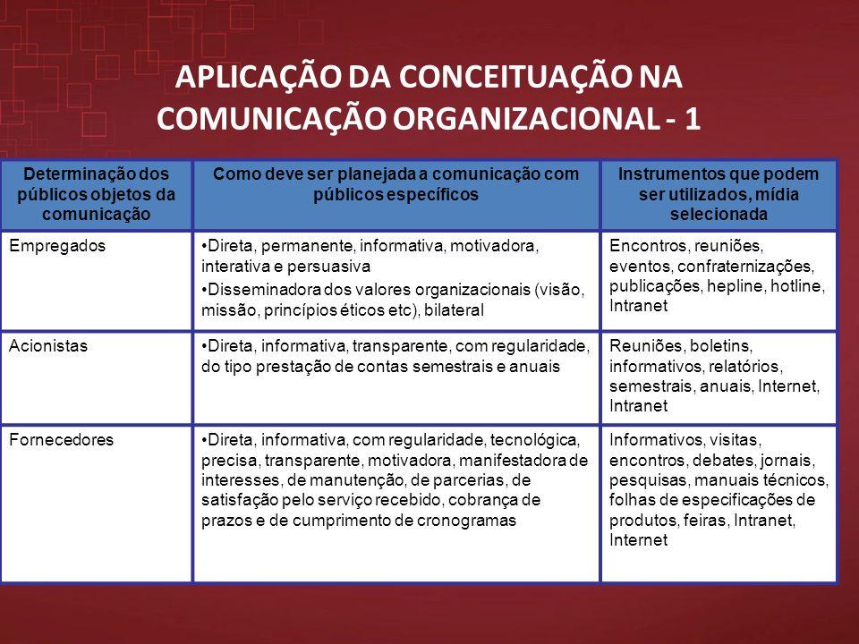 APLICAÇÃO DA CONCEITUAÇÃO NA COMUNICAÇÃO ORGANIZACIONAL - 1 Determinação dos públicos objetos da comunicação Como deve ser planejada a comunicação com