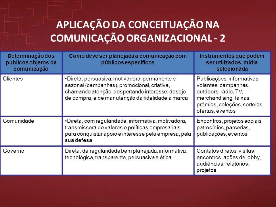 APLICAÇÃO DA CONCEITUAÇÃO NA COMUNICAÇÃO ORGANIZACIONAL - 2 Determinação dos públicos objetos da comunicação Como deve ser planejada a comunicação com