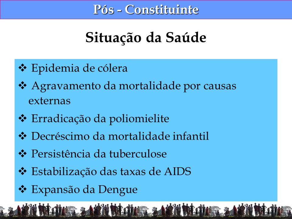 Pós - Constituinte Epidemia de cólera Agravamento da mortalidade por causas externas Erradicação da poliomielite Decréscimo da mortalidade infantil Pe