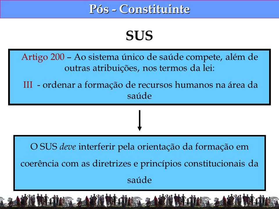 Pós - Constituinte SUS Artigo 200 – Ao sistema único de saúde compete, além de outras atribuições, nos termos da lei: III - ordenar a formação de recu