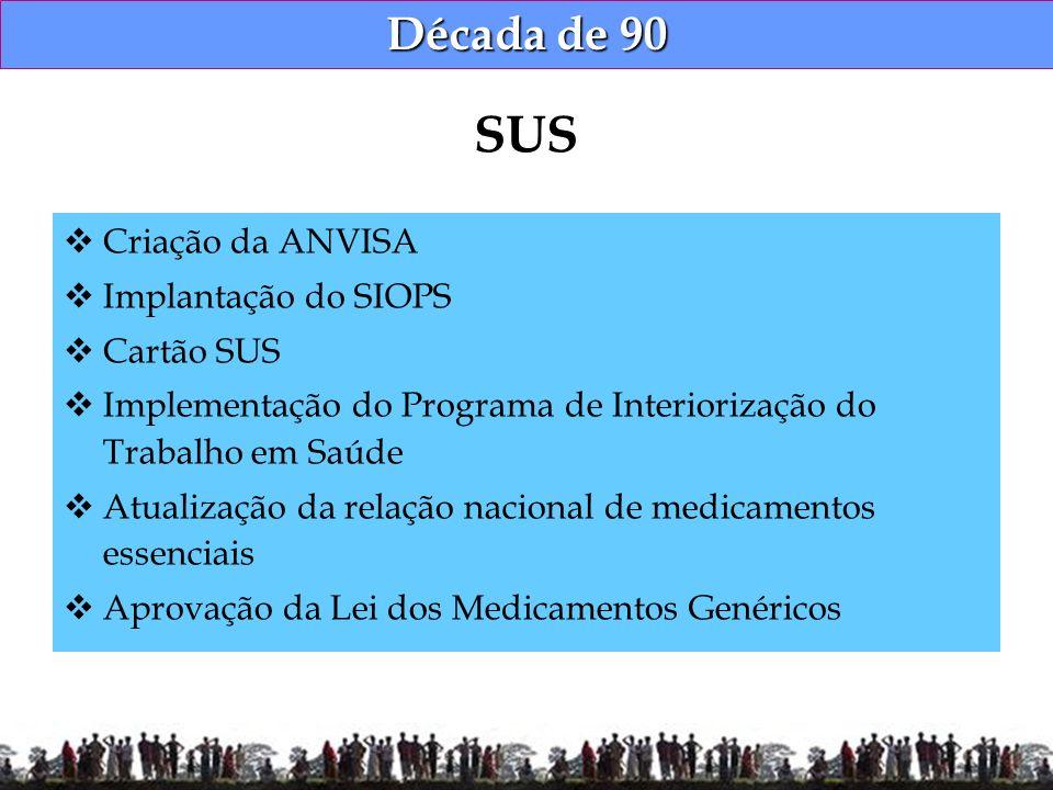 Década de 90 Criação da ANVISA Implantação do SIOPS Cartão SUS Implementação do Programa de Interiorização do Trabalho em Saúde Atualização da relação