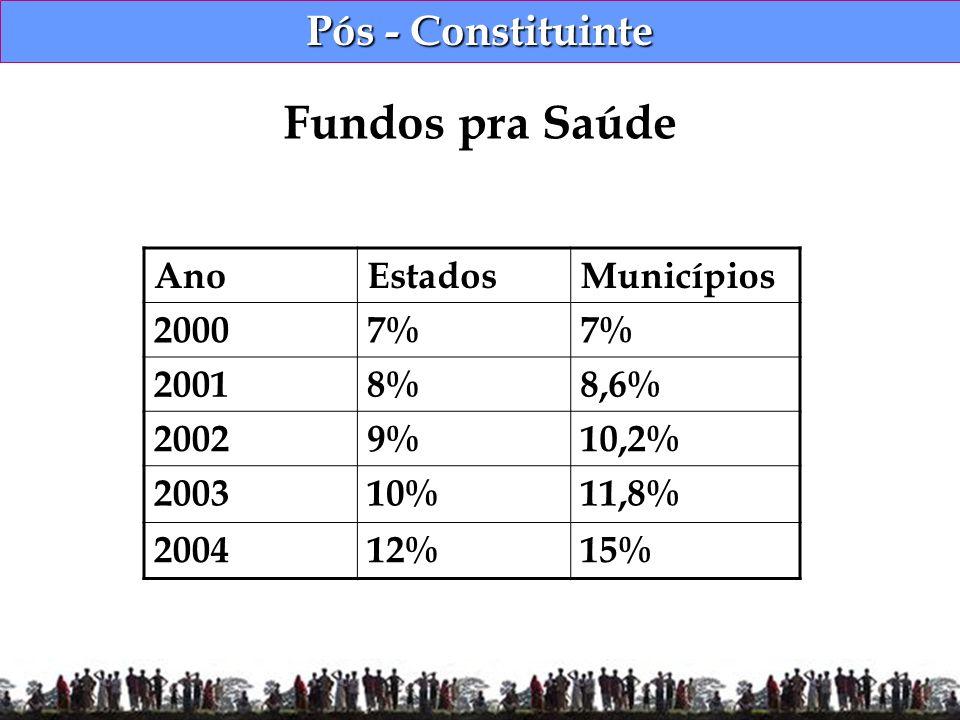 Pós - Constituinte Fundos pra Saúde AnoEstadosMunicípios 20007% 20018%8,6% 20029%10,2% 200310%11,8% 200412%15%
