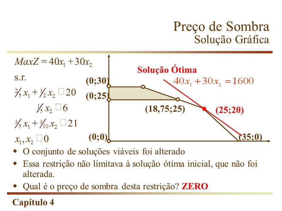 Capítulo 4 0, 21 6 20 s.r. 3040Max 21 2 10 3 1 5 3 2 5 1 2 2 1 1 5 2 21 xx xx x xx xxZ (0;25) (0;0) (18,75;25) (35;0) Solução Ótima (25;20) (0;30) O c